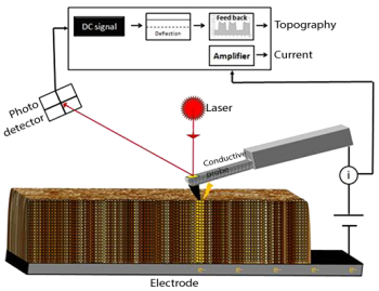 Conducting mode AFM measuring the current between tip and sample
