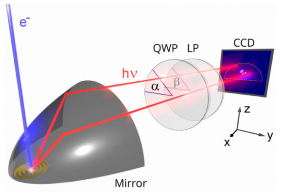 Pictorial representation of Angle-Resolved Cathodoluminescence