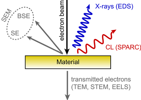 Diagram of the Cathodoluminescence Technique
