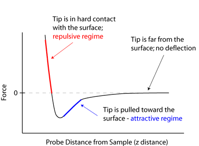 Graph showing force on the y-axis and the Probe Distance from Sample on the x-axis
