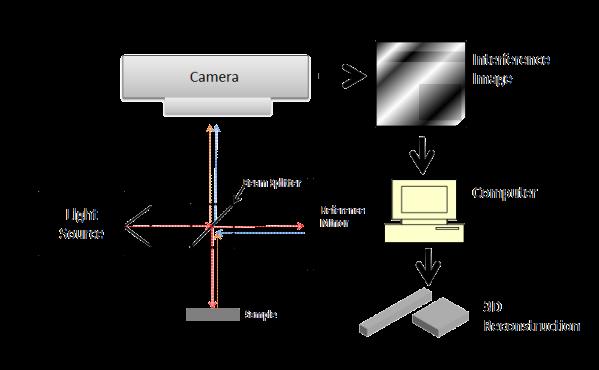 Schematic of an Interferometric profilometer