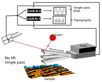 Schematic of Single Pass Kelvin Probe Microscopy