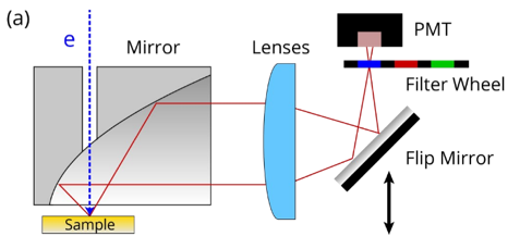Diagram of the Photomultiplier Tube