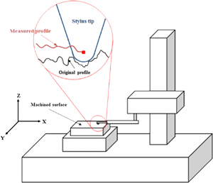 Schematic of a stylus profilometer
