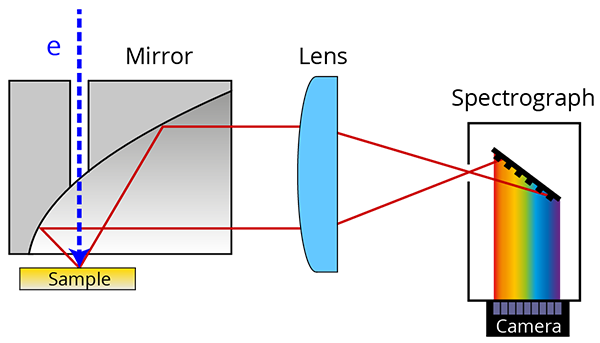 Schematic of hyperspectral imaging with the Delmic SPARC cathodoluminescence (CL) system