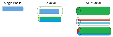 Diagram of different emitters used to electrospin fibers