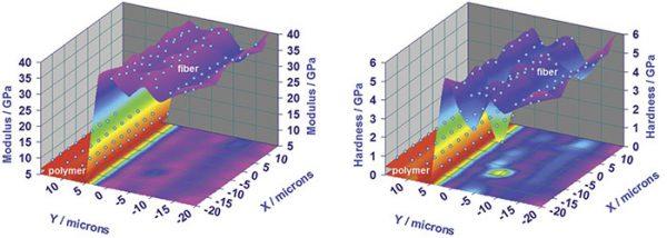 Express Test with the KLA-Tencor Nanoindenter