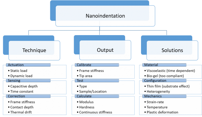 Nanoindentation explained with a chart.