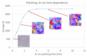 The Polishing AR ion time dependence.