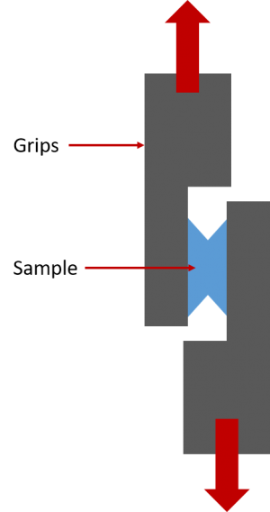 Schematic of a shear test
