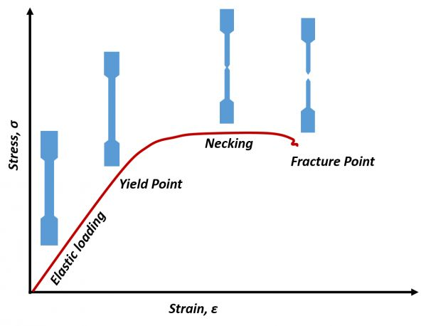 Graph of a uniaxial test with strain on the horizontal axis, and strain on the vertical axis.