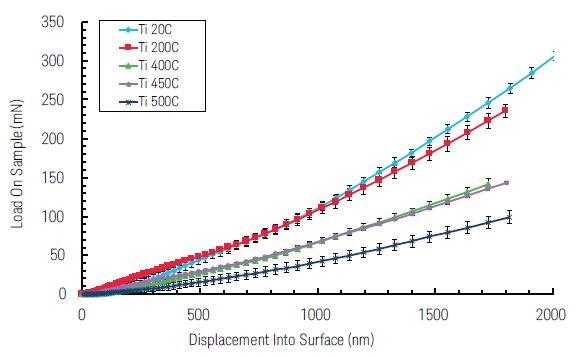 Graph displaying load on sample on the vertical axis, and the displacement into surface on the horizontal axis