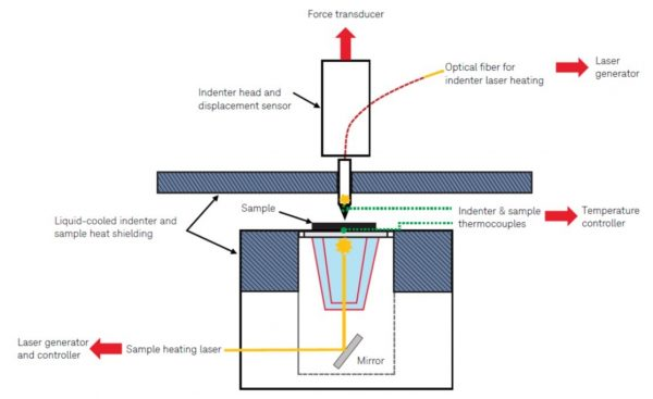 Schematic showing the process of the laser heater