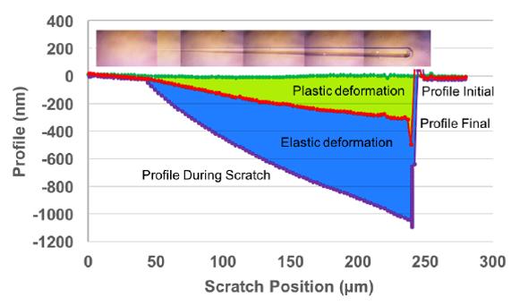 Nanoindentation Scratch Test