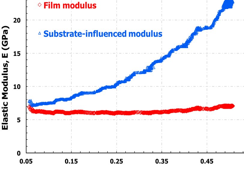 Substrate Independent Film Measurement