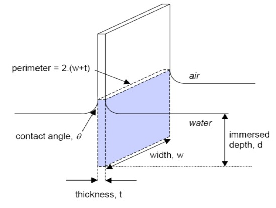 Wilhelmy plate schematic