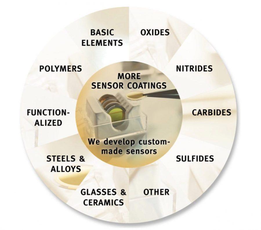 QSensor Material Options