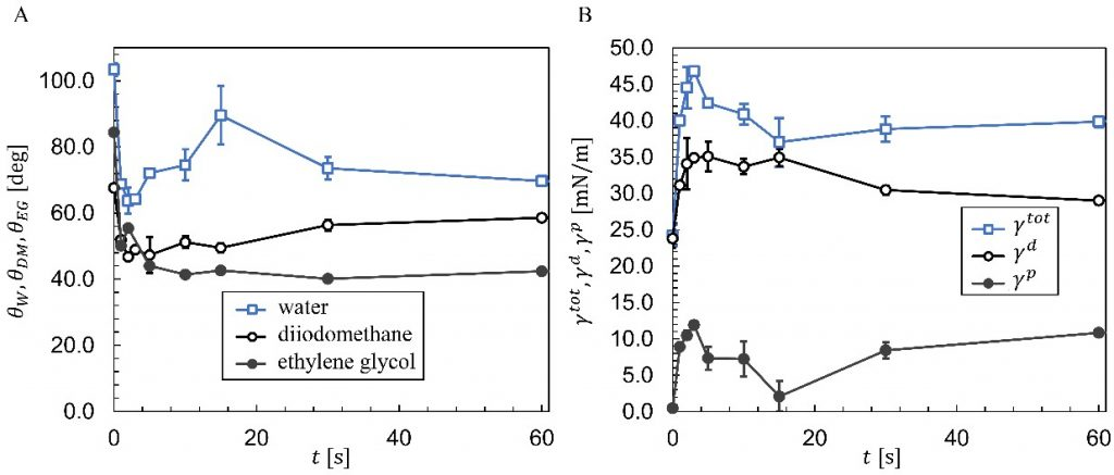 In A the contact angles of water, diiodomethane, and ethylene glycol sessile drops are plotted versus plasma treatment time