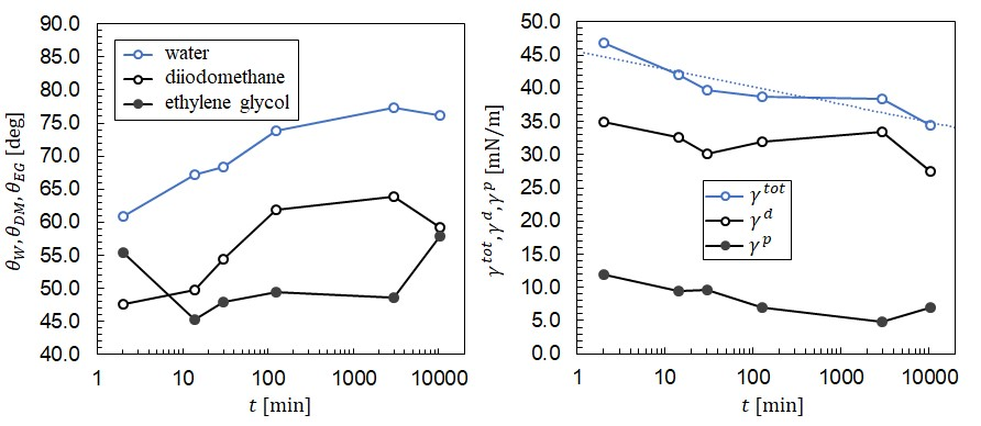 contact angles of PP samples exposed to plasma for 3 s and then left in atmospheric conditions