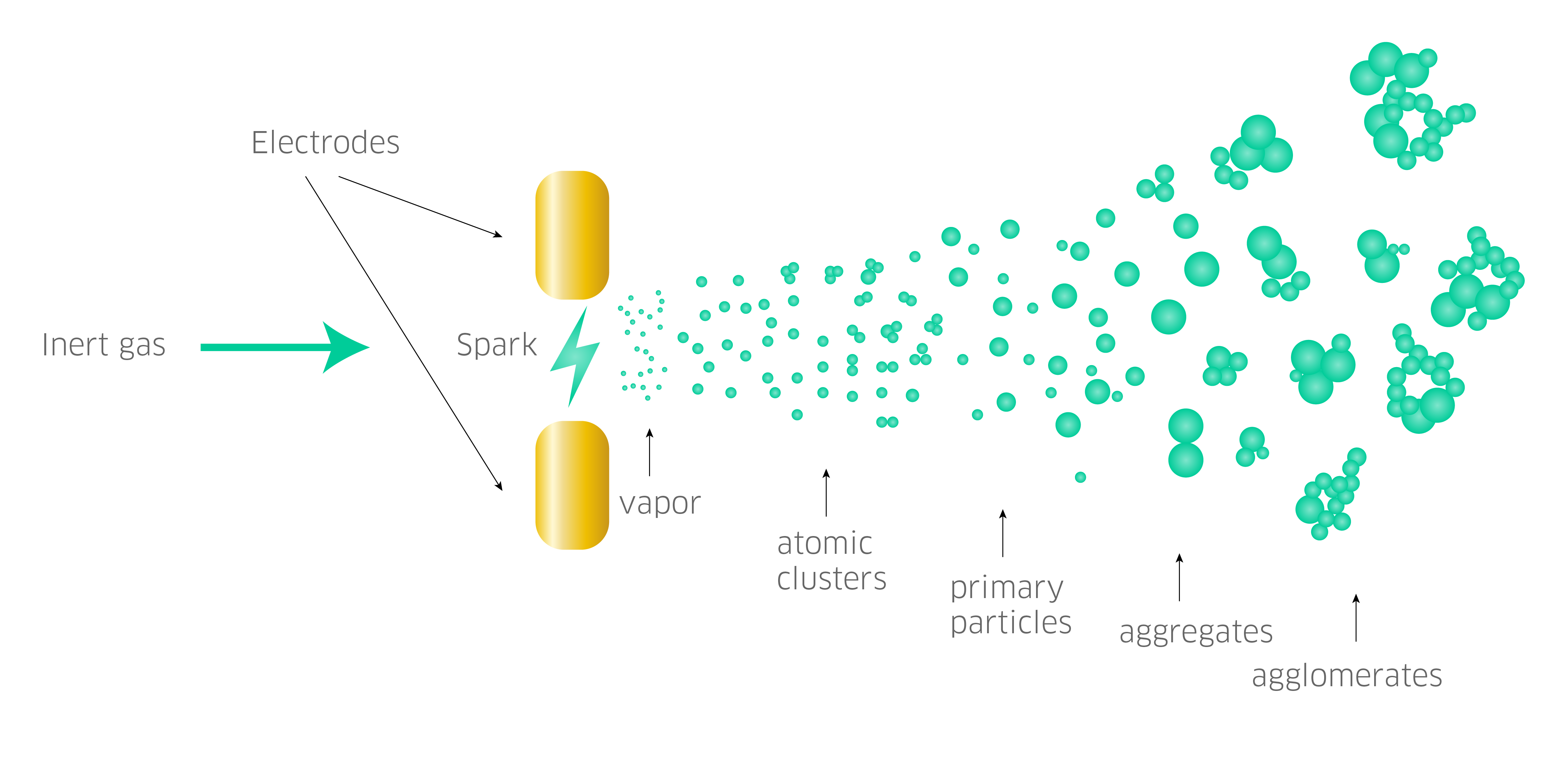 Nanoparticles generated with spark ablation=