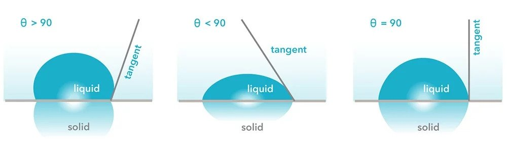 Image of sessile drop on a surface and the different contact angles