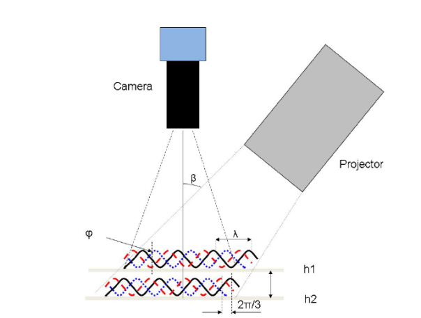 Schematic of a fringe-projection phase shifting measurement