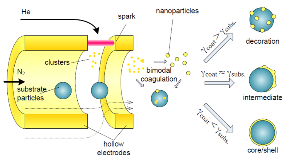Core-shell nanoparticle flow through configuration
