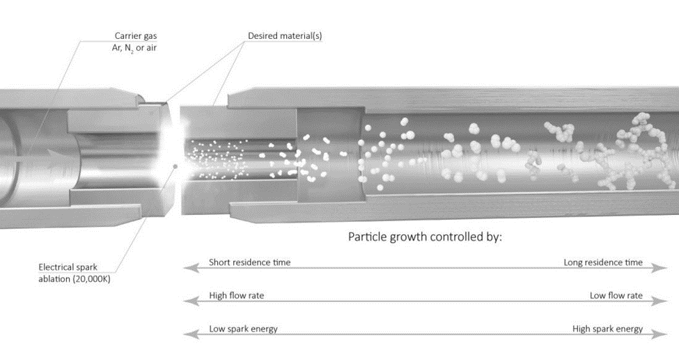 Spark ablation schematic of nanoparticle synthesis