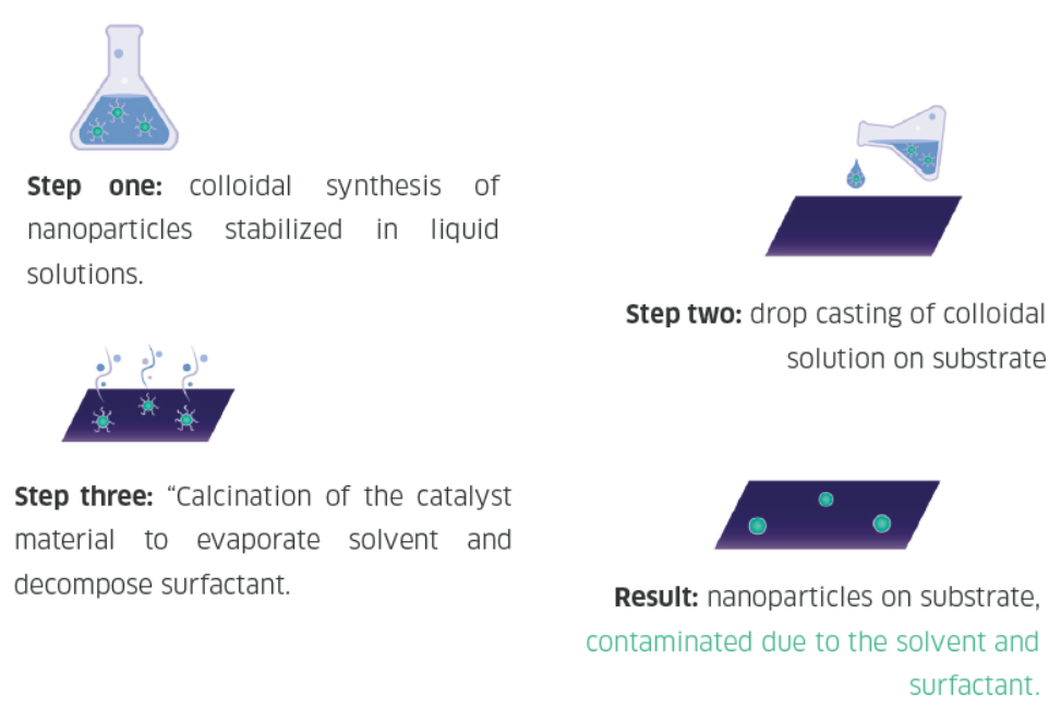 Colloidal nanoparticle synthesis