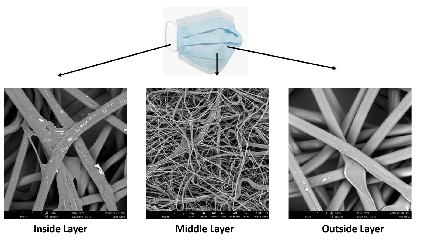 Different layers of facemask material
