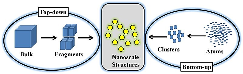 Top Down or Bottom Up Approach for making nanoparticles