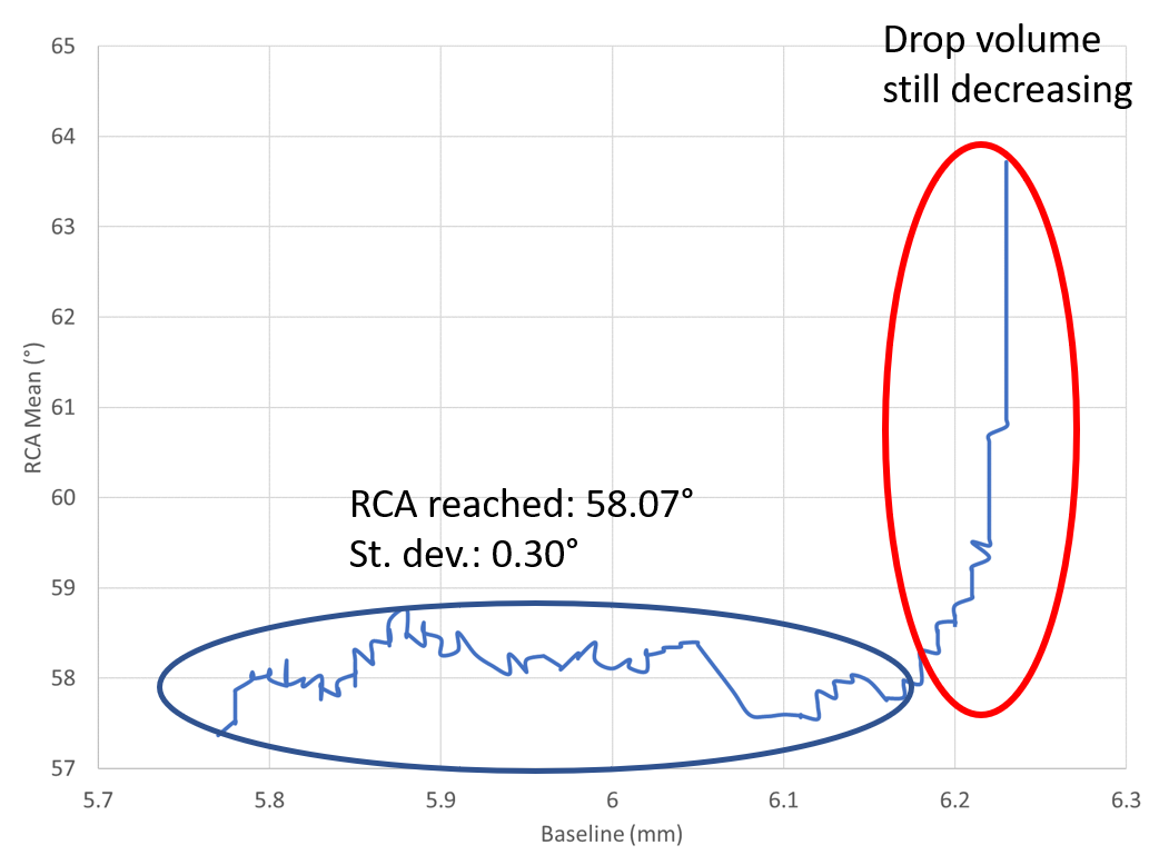 Graph example of an receding contact angle RCA analysis