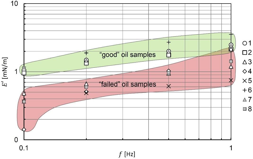 Interfacial elasticity plot to predict drop stability