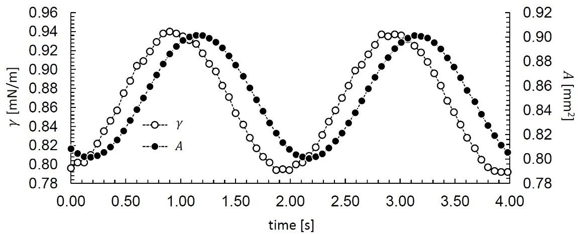 Graph of interfacial tension and interfacial area measurements