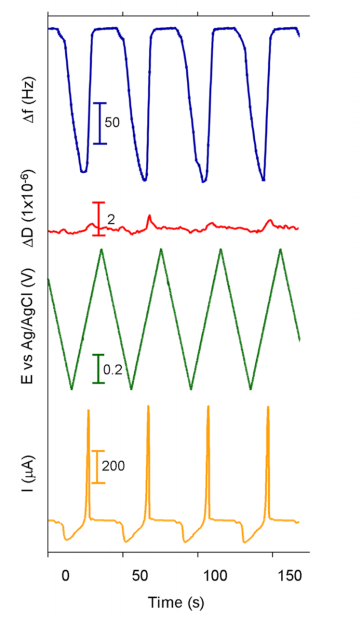 Sample data of QCM-D and electrochemistry data