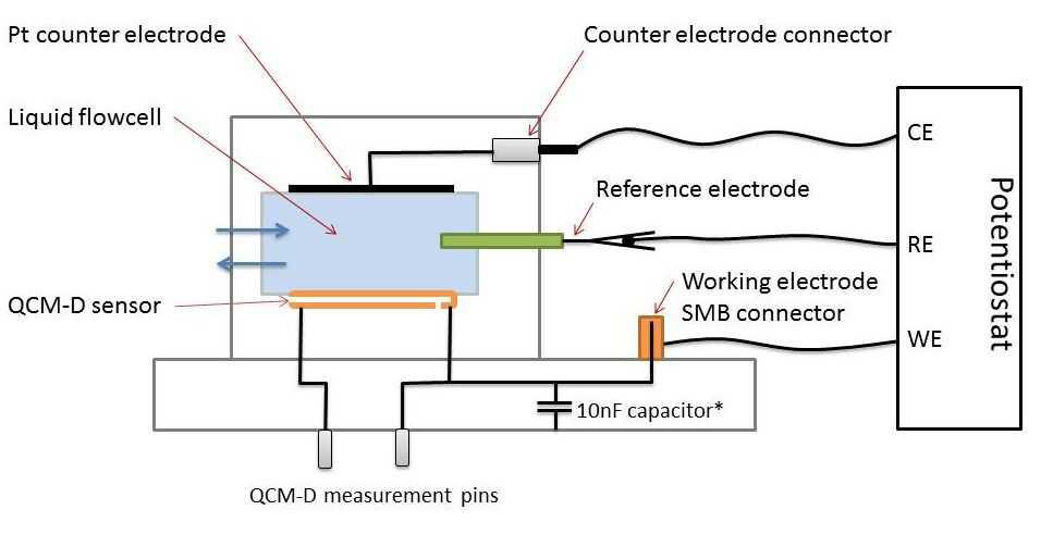 Schematic of EQCM-D Set-up